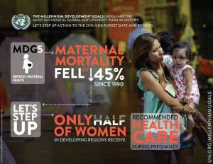 maternal mortality fell 45% since 2000