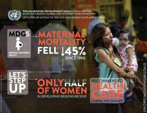 maternal mortality fell 45% since 2000