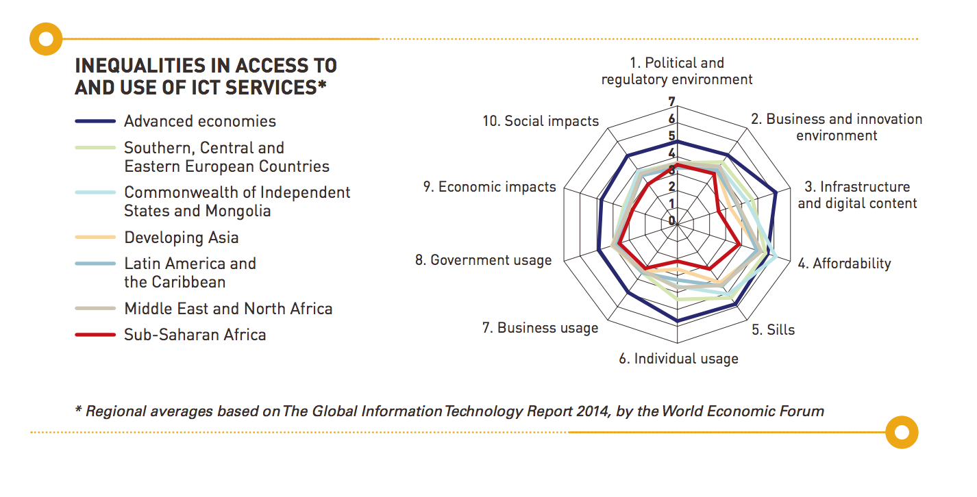 Inequalities in Access to and Use of ICT Services