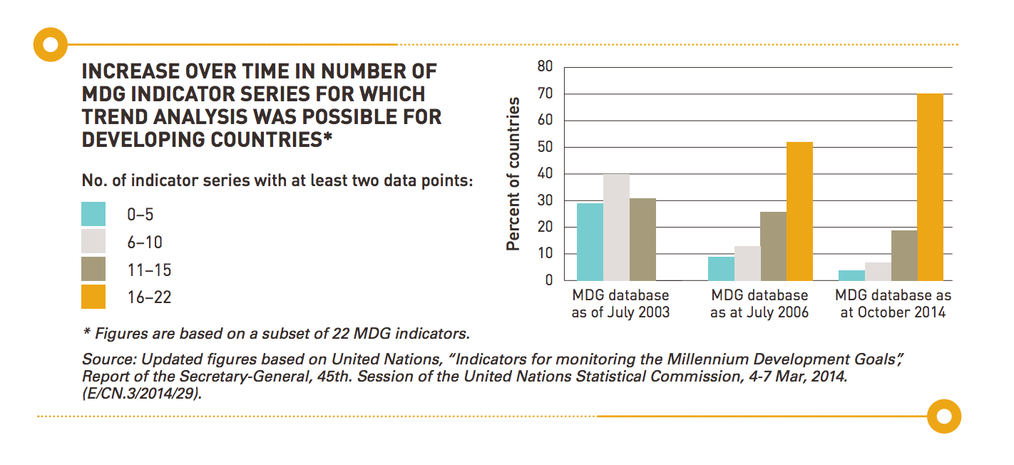 Beyond the MDG indicators
