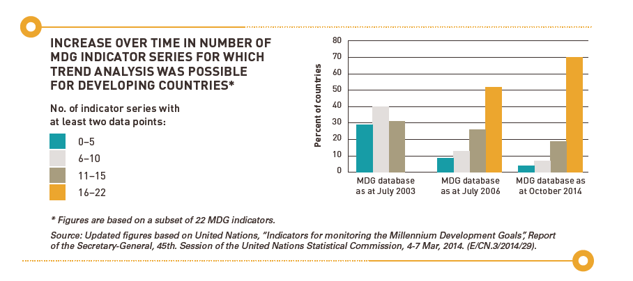 MDG chart